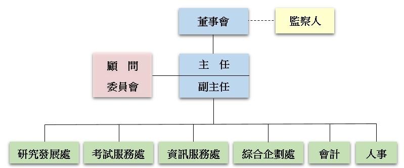 中心組織架構